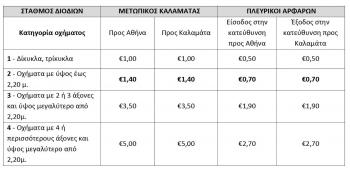 Οι τιμές στα διόδια της Καλαμάτας